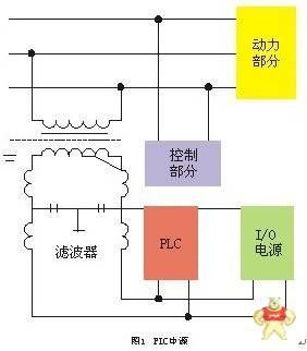 如功率较大的继电器,接触器的线圈,应并联rc消弧电路.