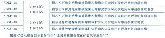 FDEF乙丙绝缘风力发电用耐扭曲软电缆生产厂家
