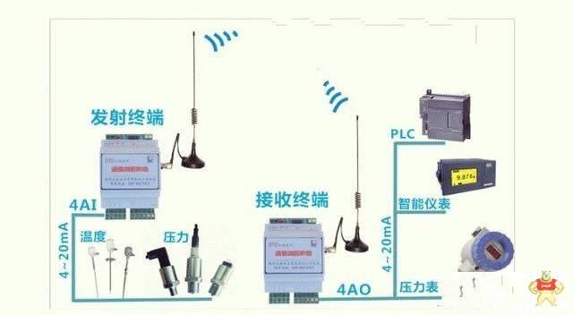 【工业品营销】0-5v和4-20ma信号无线传输实现方法