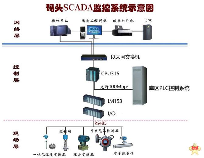 关于PLC系统设计的三点经验建议