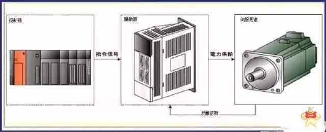 伺服电机和伺服控制器你知道多少