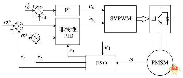 永磁同步电机电流谐波抑制策略