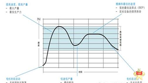 ABB变频器在水处理行业的应用