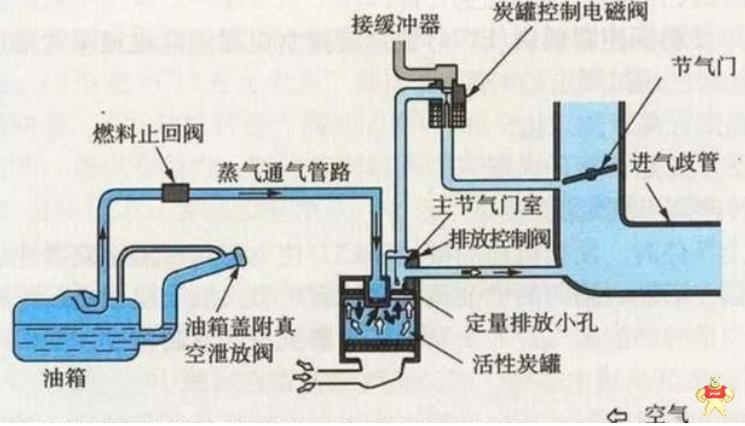 碳罐电磁阀是什么