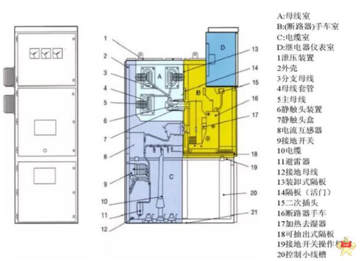 高压开关柜容易出问题的元器件是哪几个