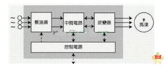 详细了解一下变频器的控制方法