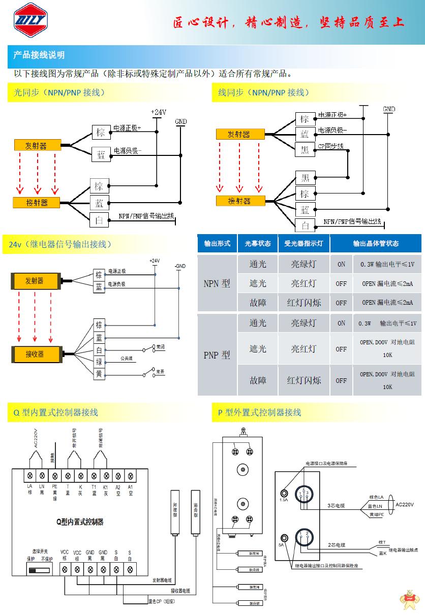 超薄安全光幕 高速安全光栅 抗干扰安全光幕 小型安全光幕 SZF系列 超薄安全光幕,高速安全光栅,抗干扰安全光幕,小型安全光幕,高速光栅