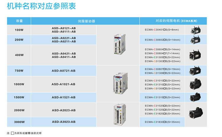 台达现货 全新 伺服驱动器B2系列 750W ASD-B2-0721-B  原装保质 ASD-B2-0721-B,台达750W伺服,750W伺服驱动器