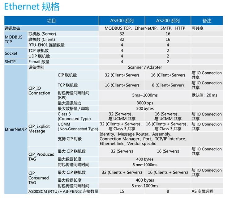台达CPU现货AS200可编程控制器AS228T-A原装AS300系列AS332T-A AS332T-A,AS228T-A,AS300PLC