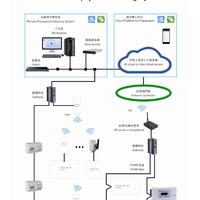 ACREL3200安科瑞预付费云平台 远程预付费云平台