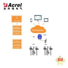 AcrelCloud-3000